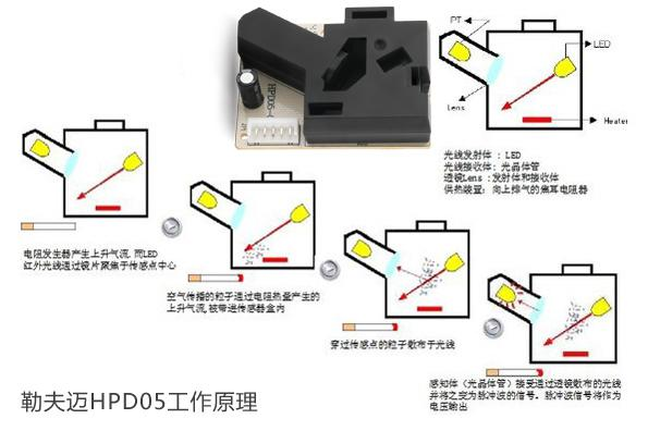 Working principle of PM2.5 detection module infrared dust PM2.5 sensor